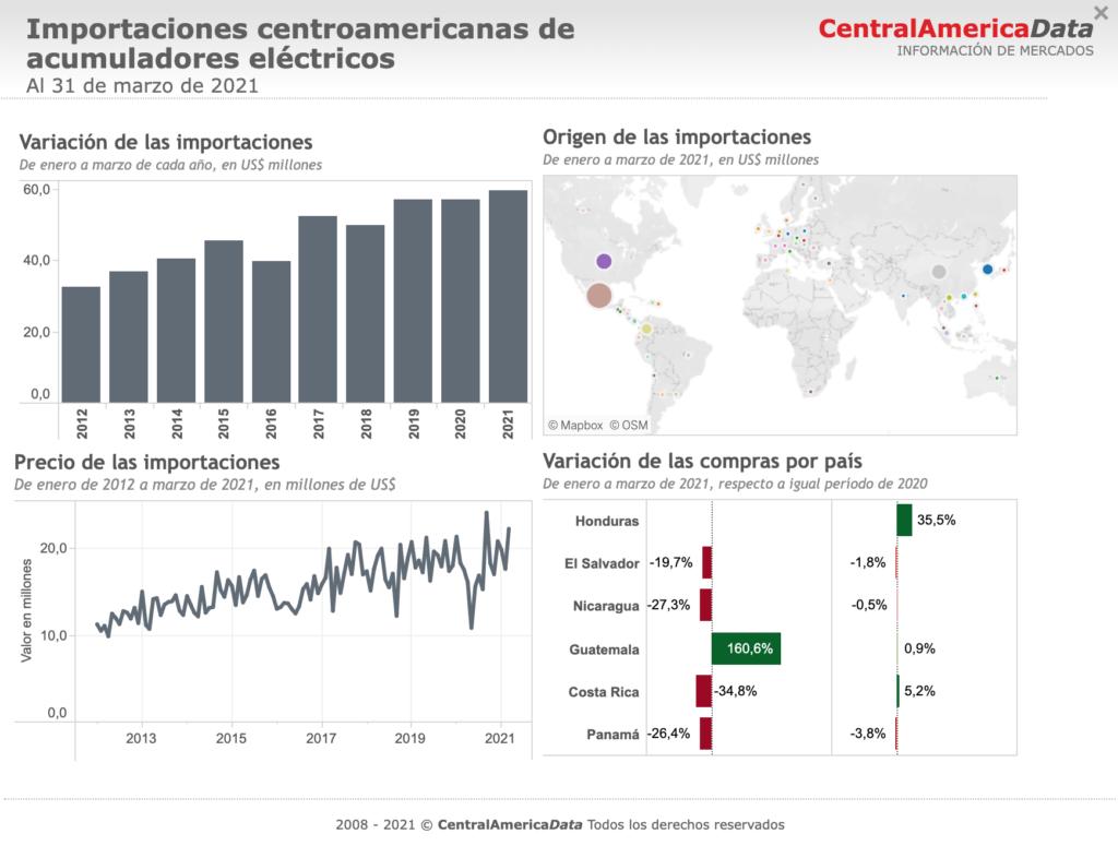Central America Data